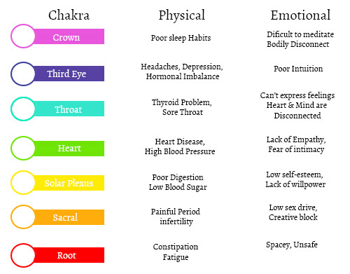 physical and emotional states when chakras are blocked