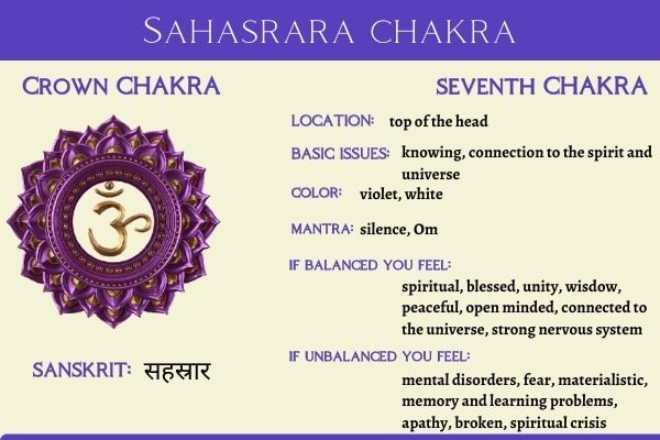 crown chakra symbol and its meaning